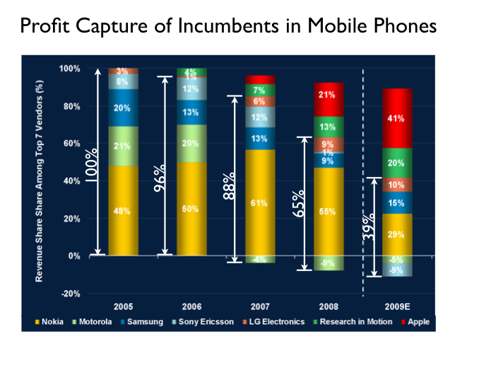 All about the Cell Phone Industry