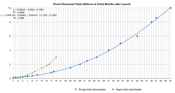 iTunes: Apps Downloading Faster than Songs | Asymco