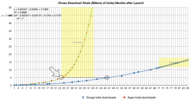 App Store | Asymco | Page 2