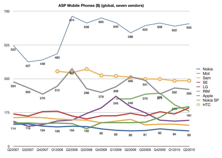 ASPs over time