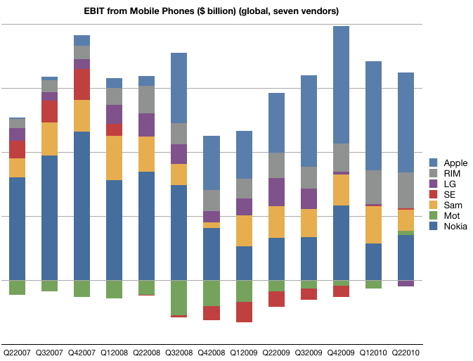 Ebit from mobiles
