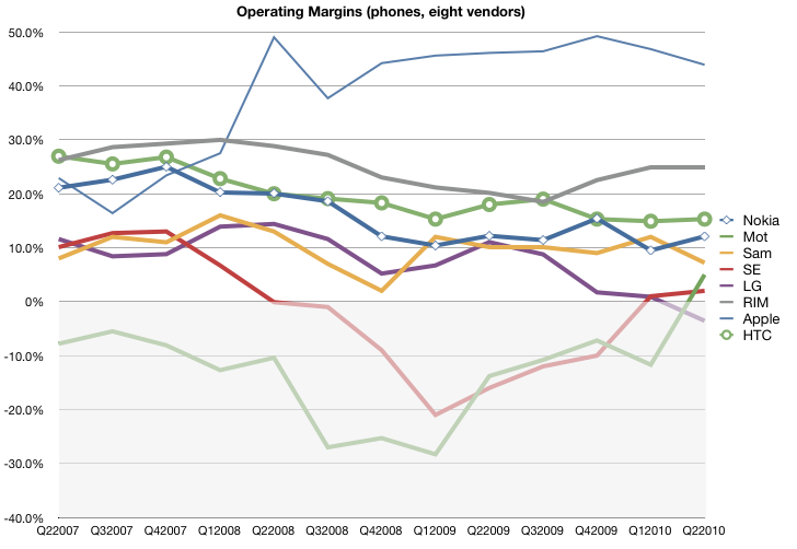 Operating Margins over time