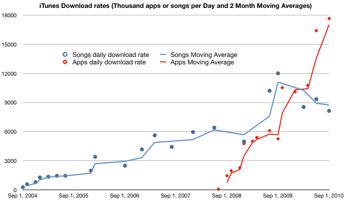 iOS users downloading 17 6 million apps/day  Songs, not so much