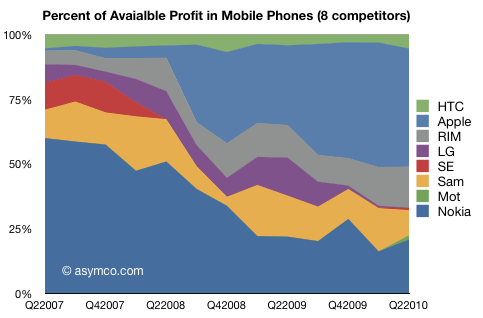 Smartphone profitto