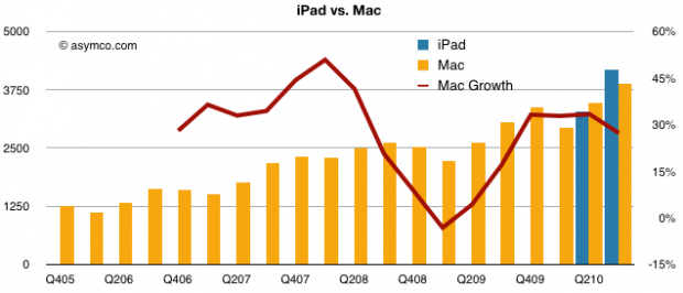 Info-Graphic: Visualizing iPad vs Mac, via Asycmo