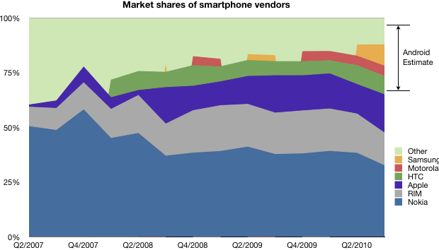 Estimating Android market share for the third quarter