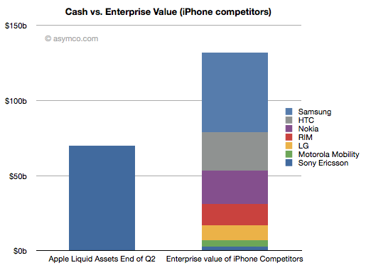 Cash vs. Enterprise Value
