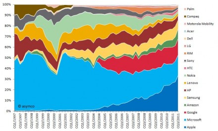 Market capitalization as share of combined market capitalization sorted by recent market capitalization (1997-2010)