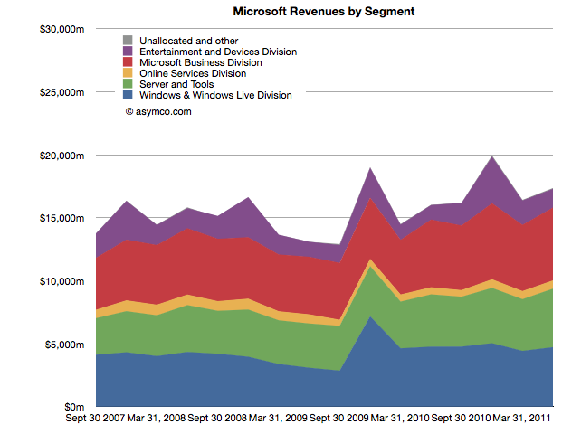 comparing top lines apple vs microsoft asymco