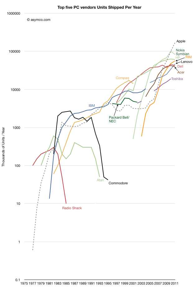 computing over time