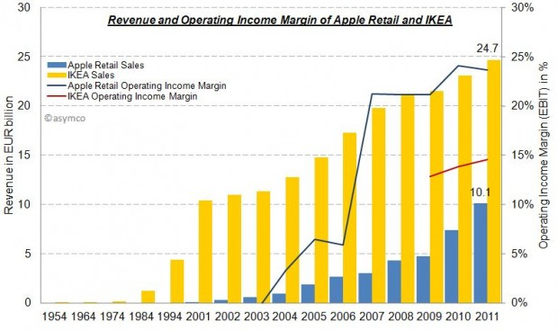 What Retail Is Hired To Do Apple Vs IKEA Asymco - 20 times ikea customers completlely failed