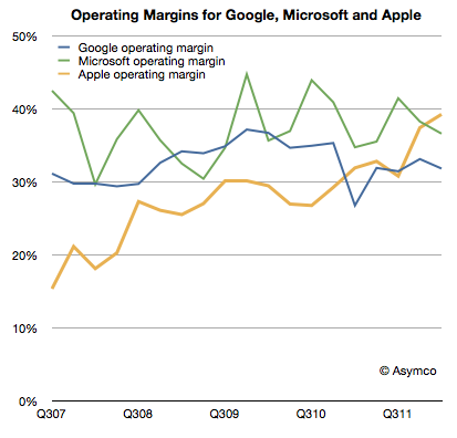 Operating Margin Chart