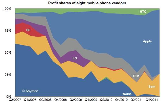 Profit shares of eight mobile phone vendors