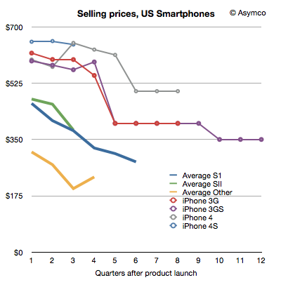 Samsungs Basis Of Competition