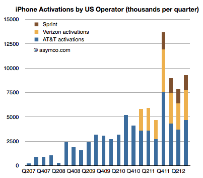 Foreshadowing iPhone sales | LinkedIn