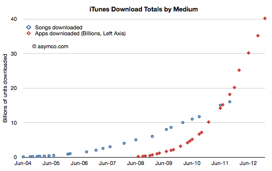 App Store Download Rate Forecast | Asymco