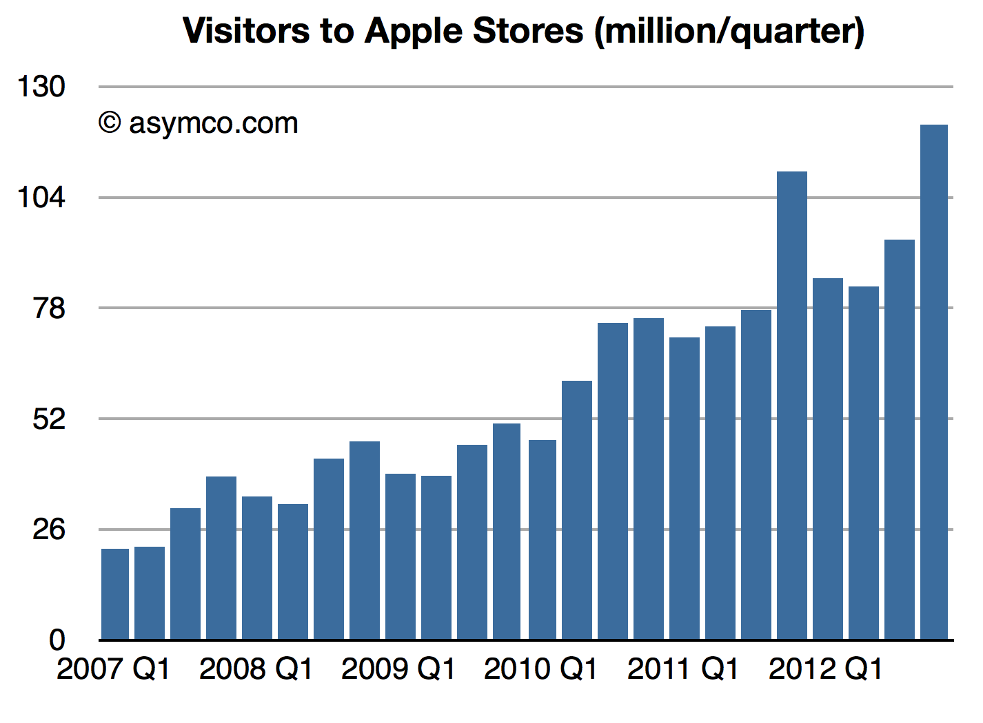 app store | Search Results | Asymco | Page 3