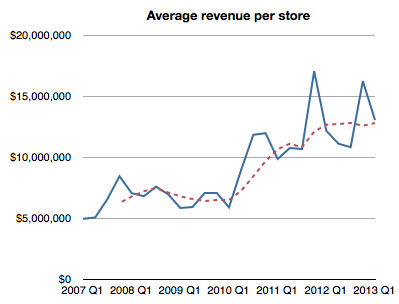 Apple retail revenues per visitor reach new record