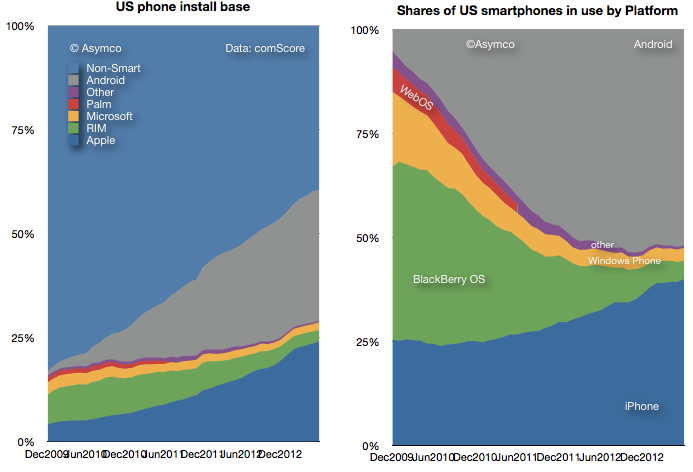 Signs Of US Android Net User Decline Asymco - Map of iphone users in us