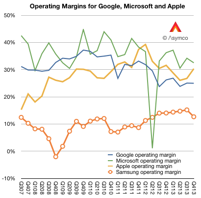 Hardware vs Software - A margins comparison of Apple, Google, MSFT and Samsung