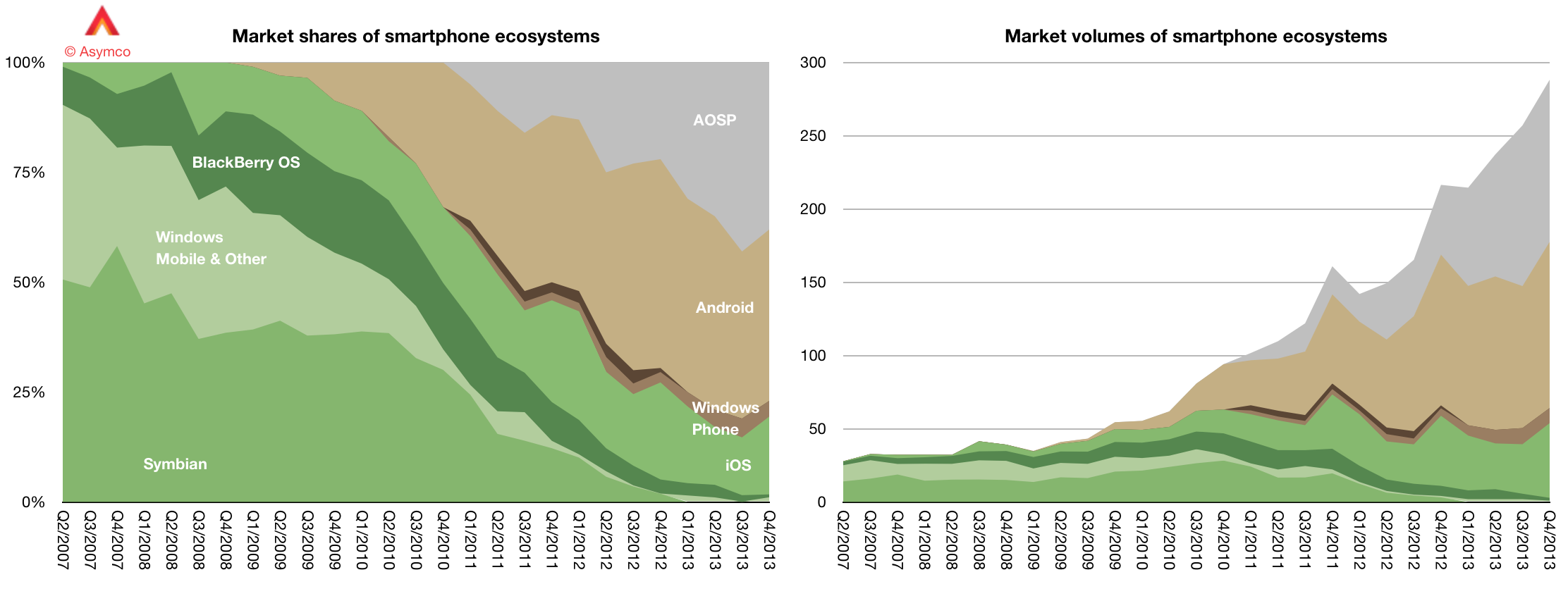Power imbalance again - AOSPs taking more share than Android