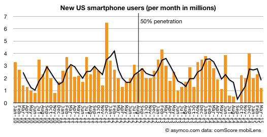Gartner is again wrong about saturated smartphone market.