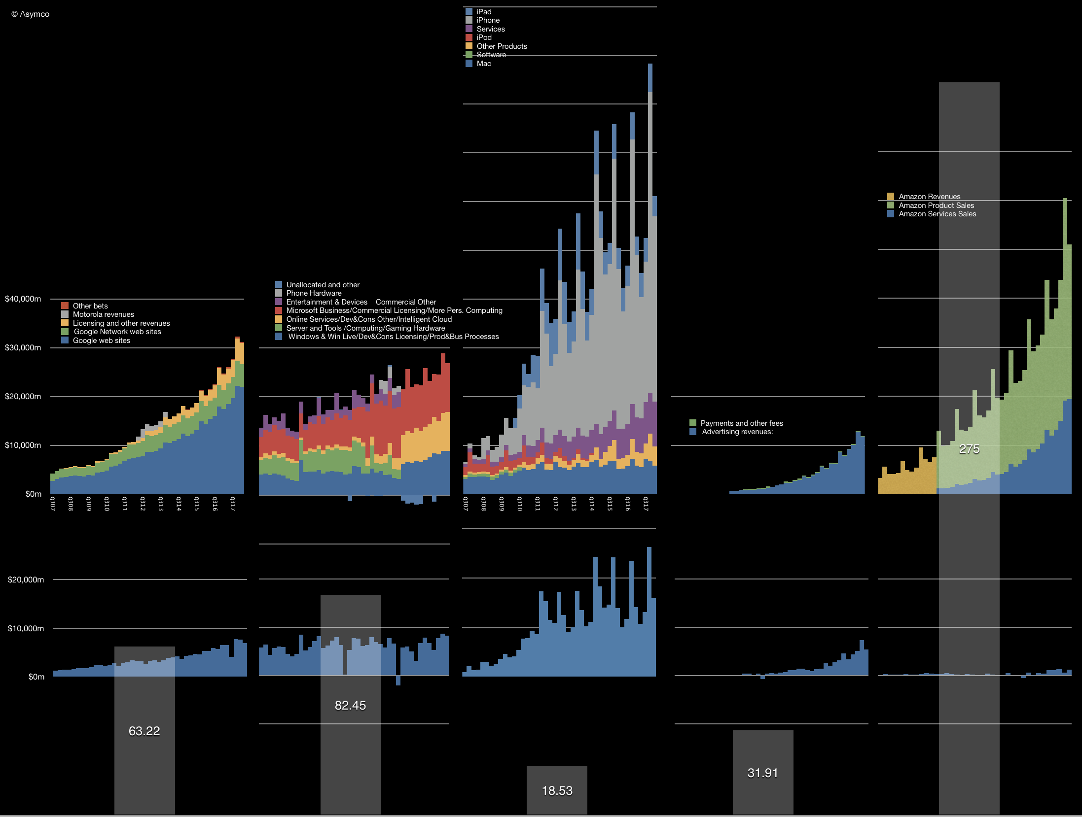 Industry | Asymco
